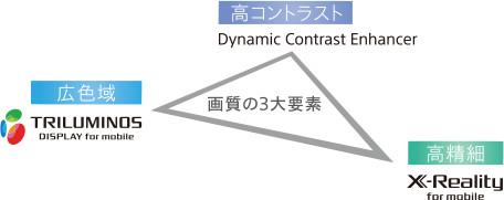 ディスプレイの説明図