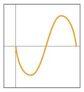 逆位相の波