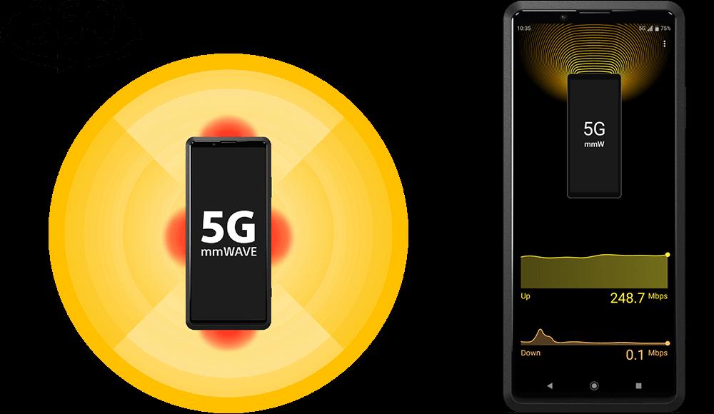 5Gミリ波対応(独自設計)